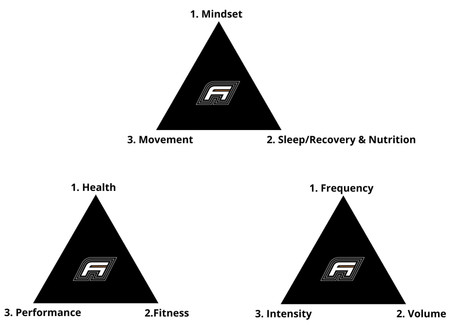 The Three Triangles Of Wellness (1 of 9)
