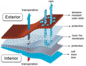 Sistema de membrana en telas