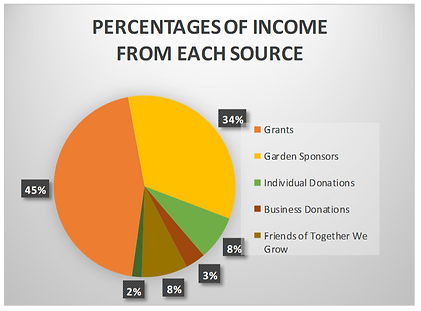 Percentages of income from each source.p