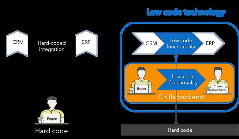 Hard vs. low code tech.png