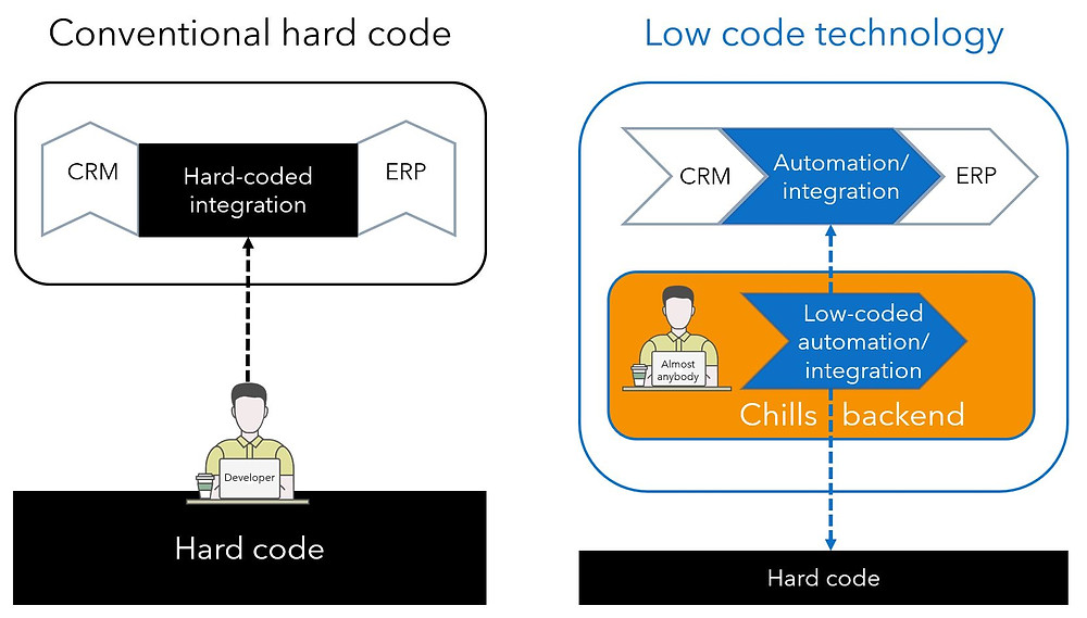From hard code to low code technology