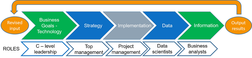 Iterative digitalisation process