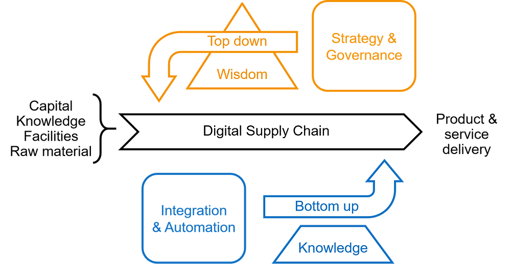 Change the digital supply chain with two approaches