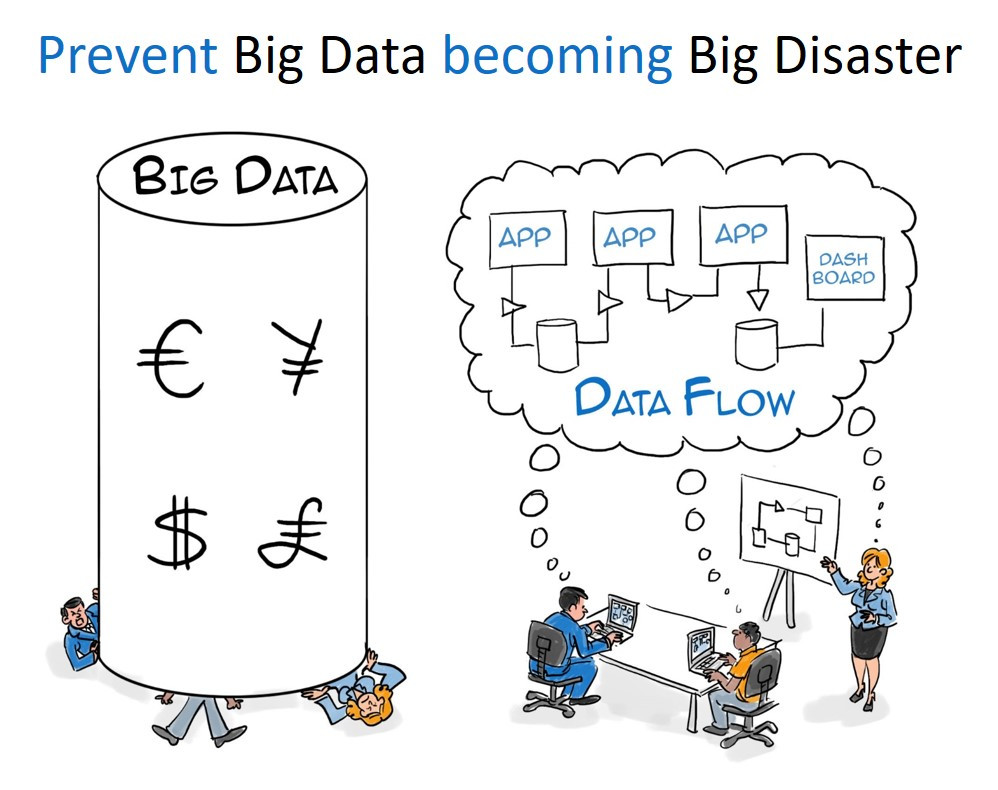 Prevent big data becoming big disaster