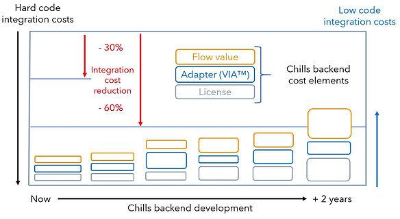 Integration costs low code vs hard code