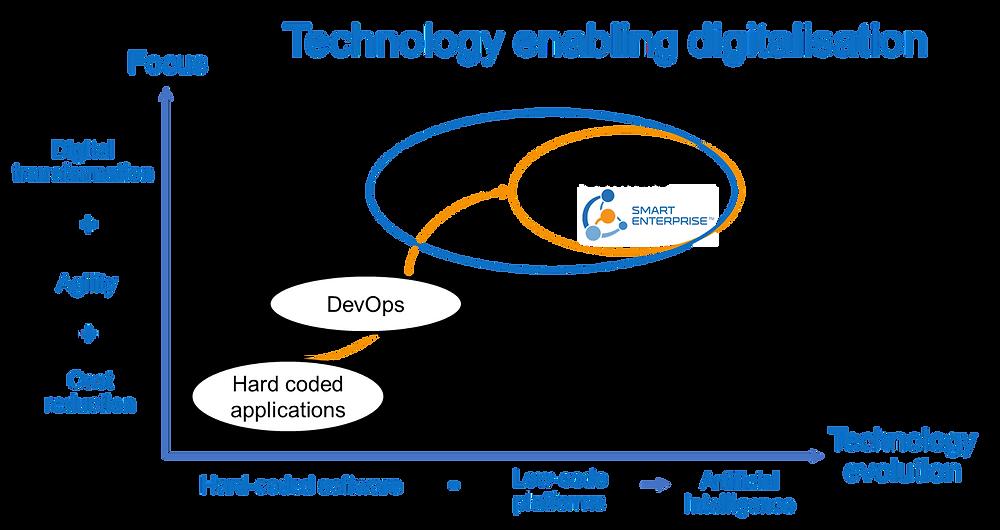 Hard coded versus soft coded digitalisation