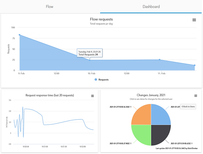 Adapter dashboard.png