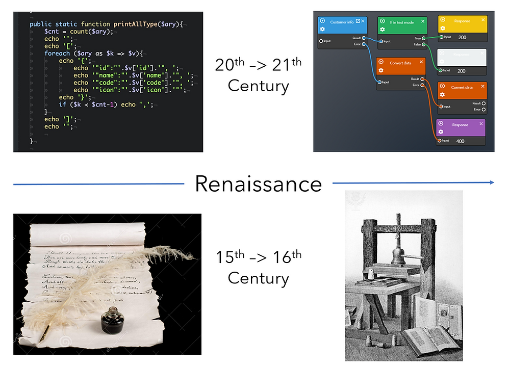 Computing renaissance printing press technology