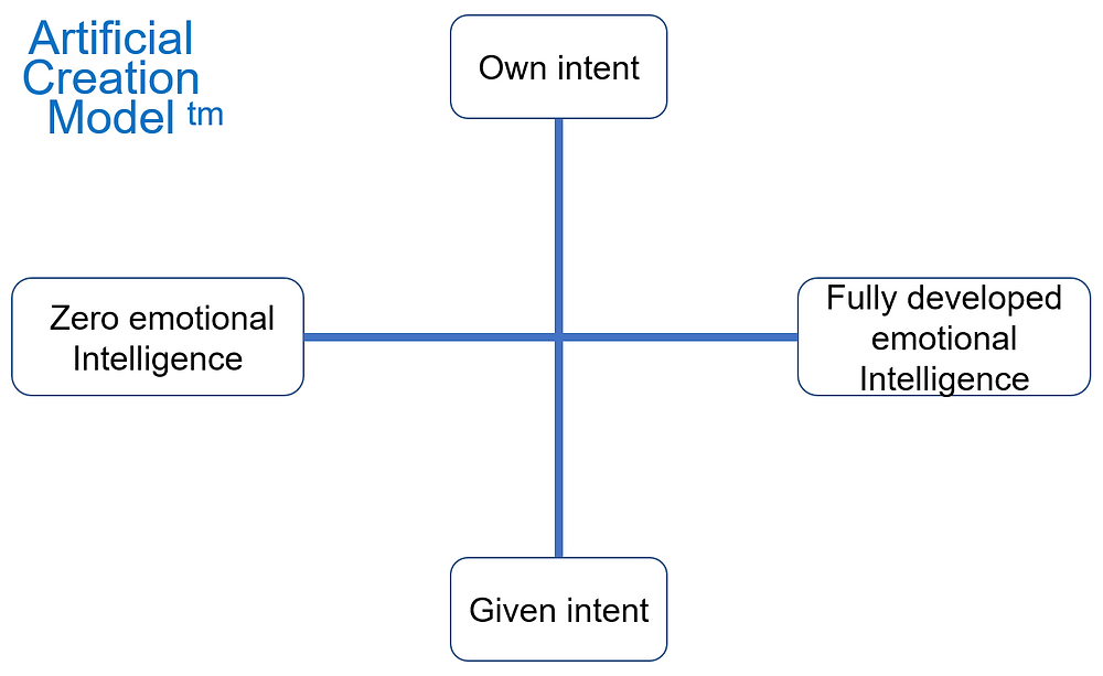 Artificial creation model - axes emotions and intent