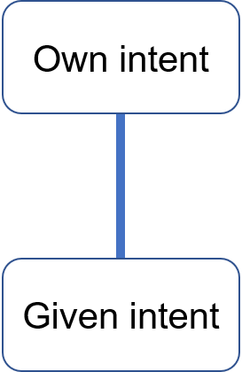 The vertical intent axis
