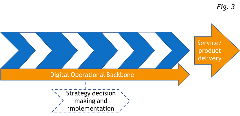 Technology tilts a hierarchy to the process organisation