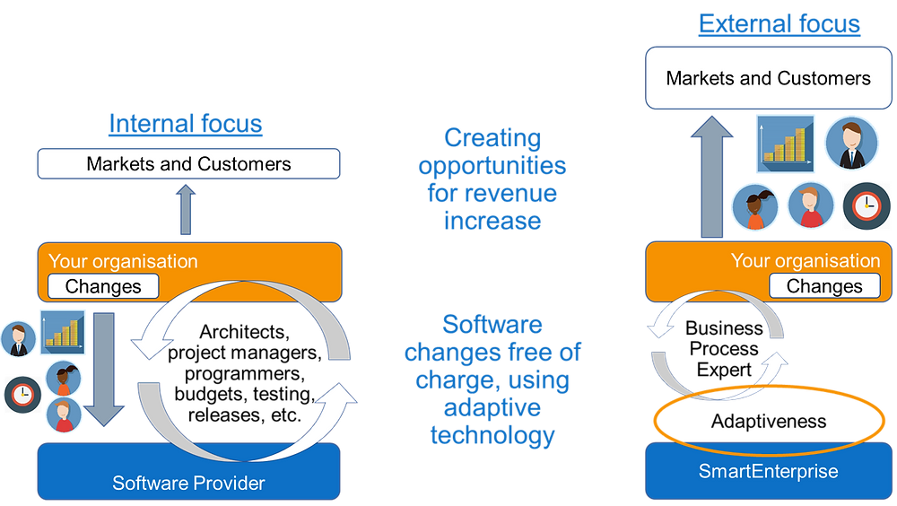 Revenue increase by shifting from DevOps to Adaptive software
