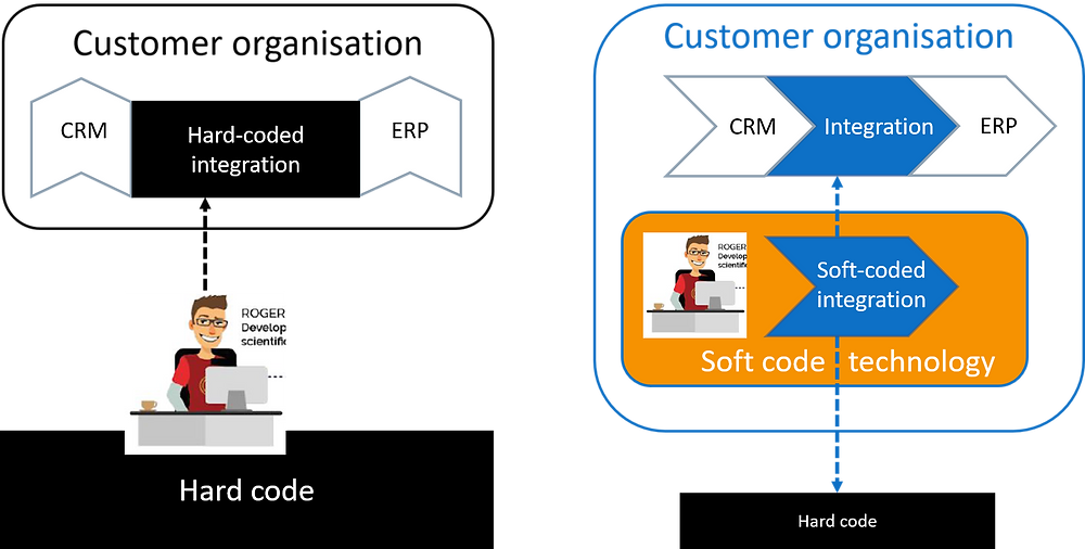 From hard code to soft code technology