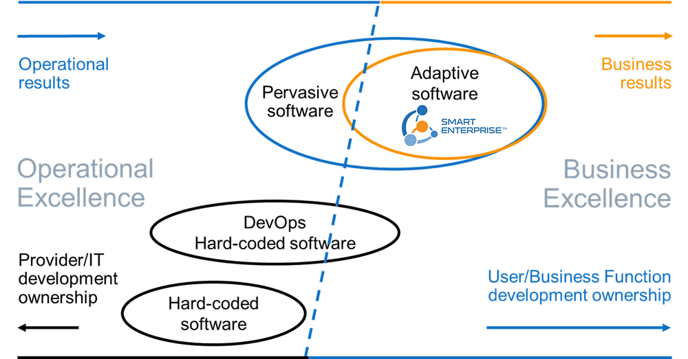 Ownership transition of application design