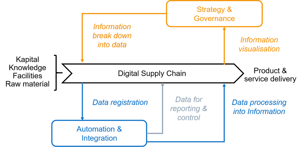 Digital supply chain control with data and information