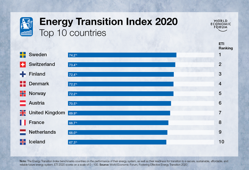Here are the top 10 countries based on the Energy Transition Index 2020