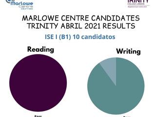 "RESULTADOS EXAMEN TRINITY ISE - ABRIL 2021 (""READING & WRITING"")"