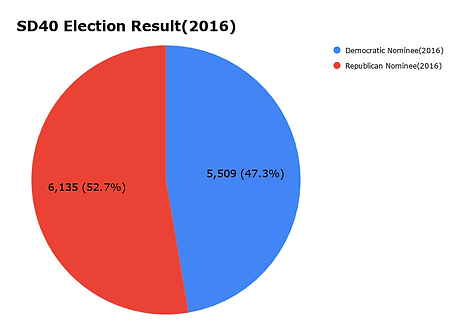 SD40 Election Result(2016).png