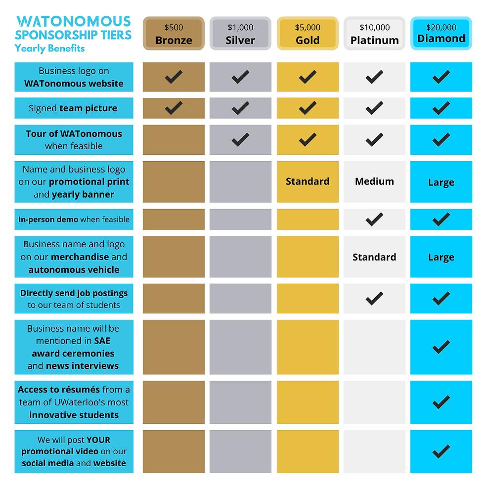 white WATonomous Sponsorship Table 1024x