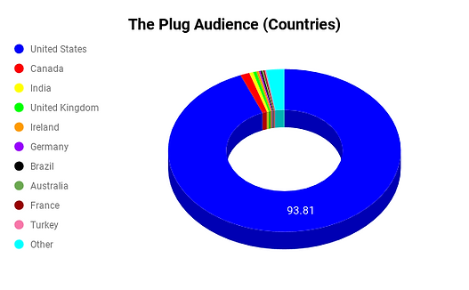 The Plug Audience (Countries) .png