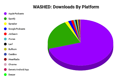 WASHED_ Downloads By Platform .png