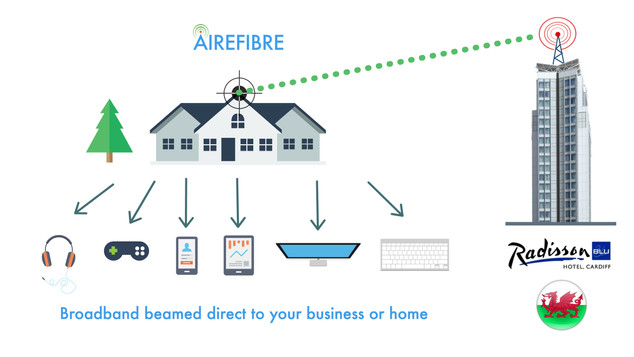 Airefibre Beaming