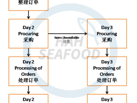 Process Flow of Hahseafood