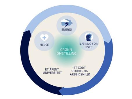 Energi er ett av tre satsingsområder i forslaget til ny UiS-strategi