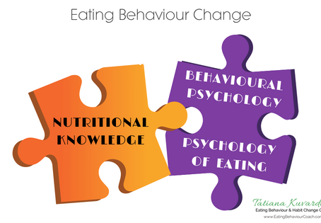Why Psychology of Eating