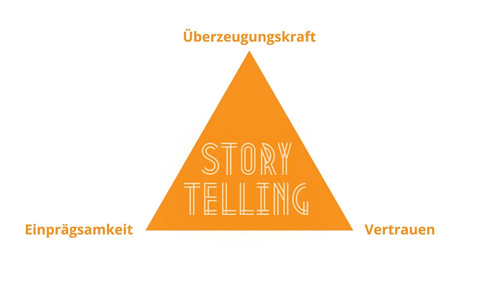 Storytelling, Vorteile, Überzeugungskraft, Einprägsamkeit, Vertrauen
