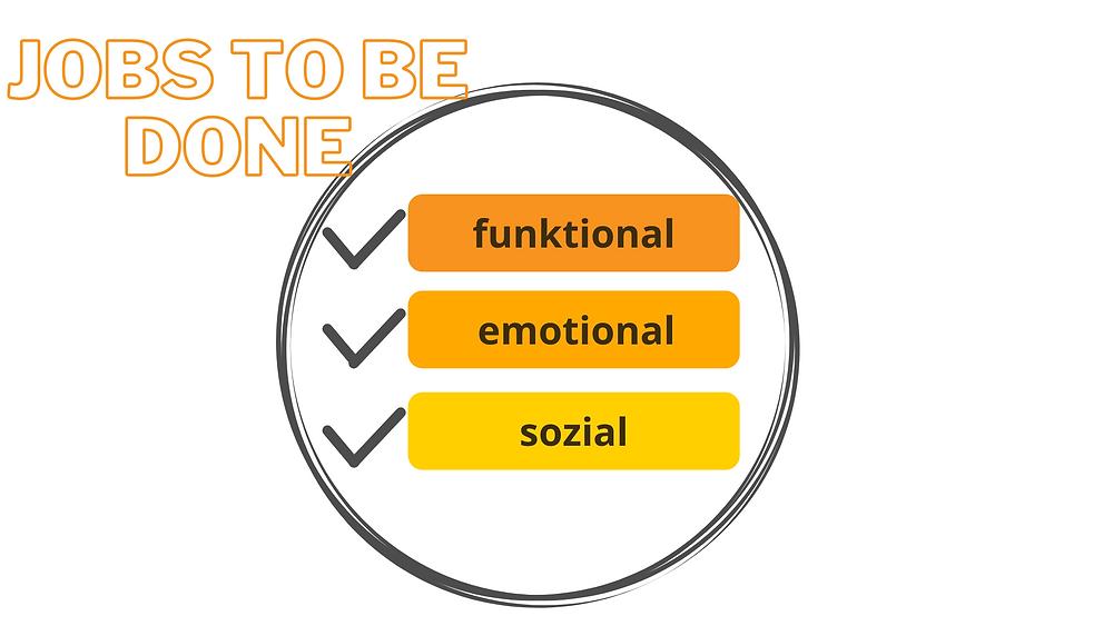Jobs to be done, funktionale, emotionale, soziale Bedürfnisse