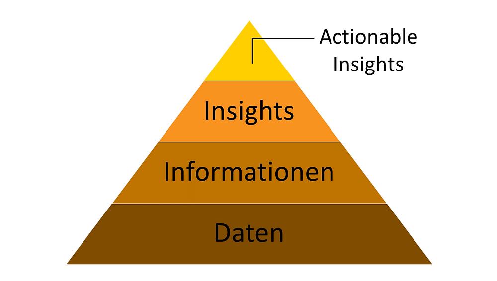 Daten, Informationen, Insights, Actionable Insights, Begriffspyramide