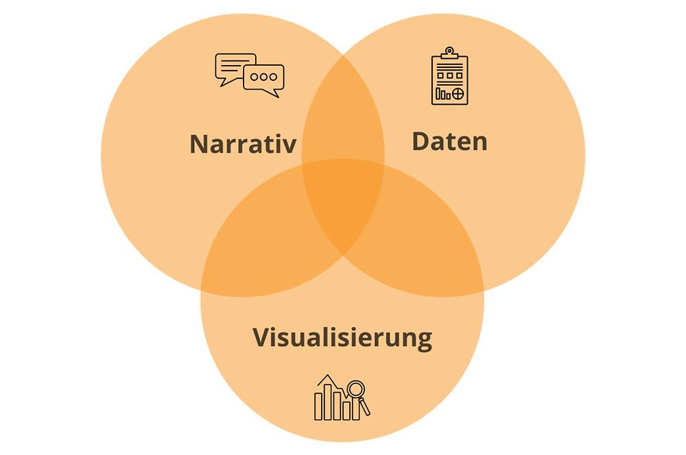 Data Storytelling - Narrativ, Daten, Visualisierung