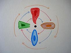 Le magnétiseur représentée par ses quatre énergies