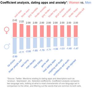 Dating Stockbilder