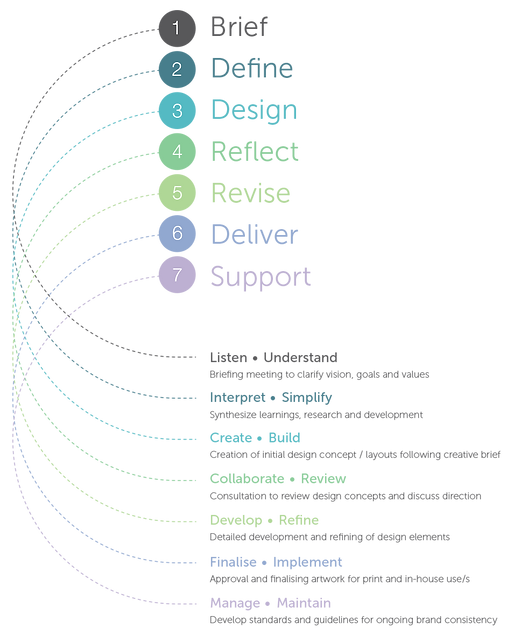 design_process_graphic_2.png
