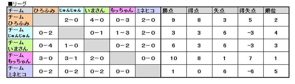 リーグ結果.png