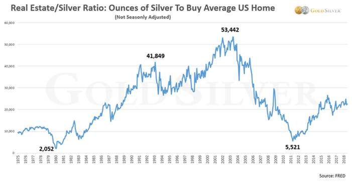 How to buy a house with silver