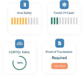 Areal safety, covid 19 cases, lgbtq+ safetly, and proof of vaccination requirement travel data