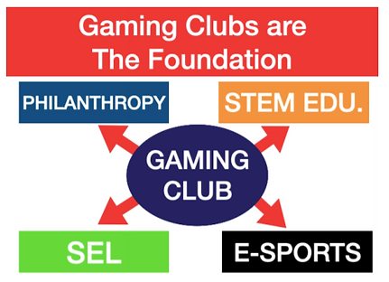 Gaming Clubs Chart.png
