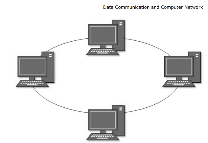 Network Topologies & Data Communication and Computer Network