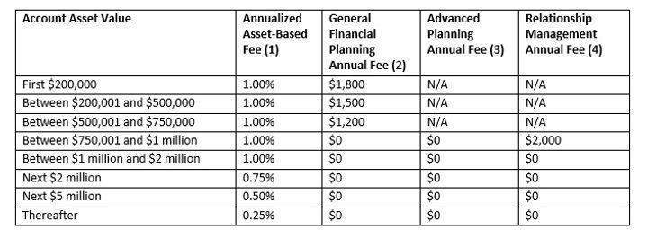 20200527 - Wealth Management Fee Schedul
