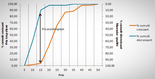 Graph du prix psychologique