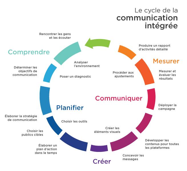 Cycle de communication intégrée