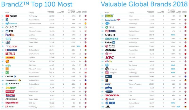 top-50 à 100