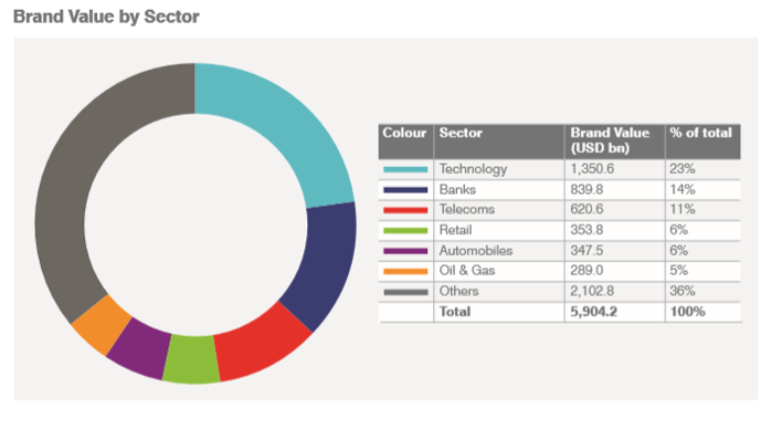 brand by sector