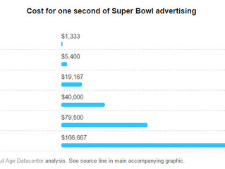 Publicité : le Super Bowl des records