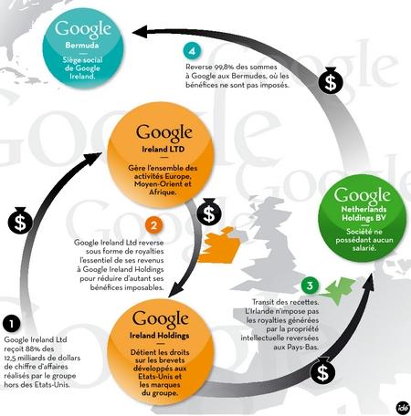 Google en chiffre 2017