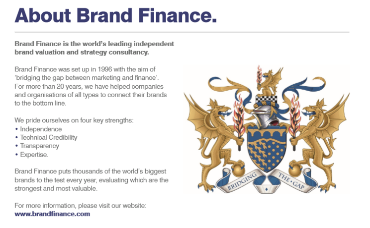about brand finance