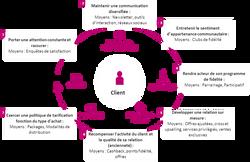 Schéma valorisation du Client